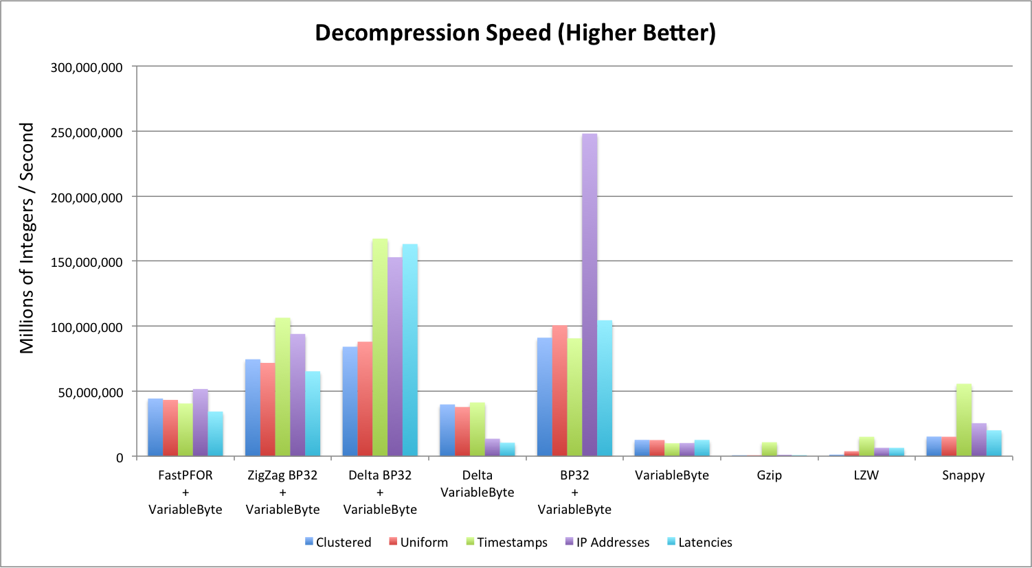 Decompression Ratio